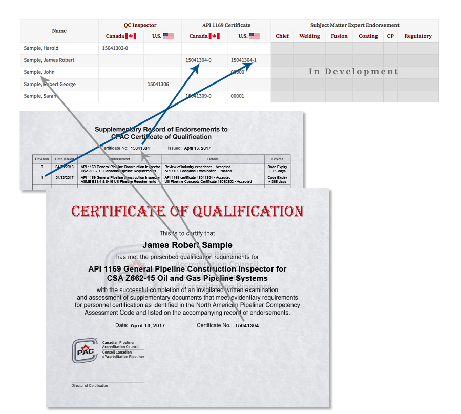 Matching Information on Canadian Inspector Exam Based Certificates